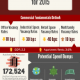 National Association of Realtors releases Commercial Real Estate Outlook report and supporting infographic